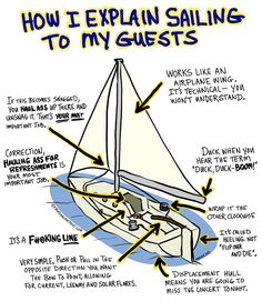 I feel like this would be how my boyfriend would explain sailing. Look - sailing is easy . but crewed yach charter is better. Book Your boat with crew on PrimaYachting. Sailboat Living, Living On A Boat, Sailing Lessons, Sailing Terms, Sailing Basics, Sailing Quotes, Boat Stuff, Fun Stuff, Sail Away