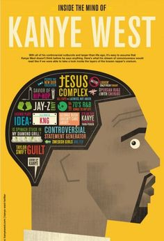 """Just when we think the world couldn't possibly need another bit of Kanye """"Overexposure"""" West, the fine folks at Column Five manage to prove us wrong with one of their signature infographic gems: A typographic phrenology of Kanye's mind. Kanye West, Jay Z, Arte Hip Hop, Creative Infographic, Stream Of Consciousness, Portfolio Images, Information Graphics, Grafik Design, Data Visualization"""