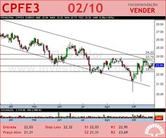CPFL ENERGIA - CPFE3 - 02/10/2012 #CPFE3 #analises #bovespa