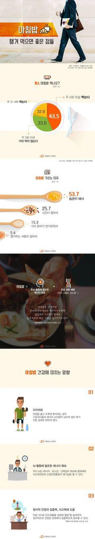 건강 첫걸음, 아침밥 꼭 드세요 [인포그래픽] #Breakfast / #infograhpic ⓒ 비주얼다이브 무단 복사·전재·재배포 금지