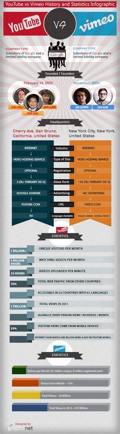 YouTube vs Vimeo/Seznamte se se dvěmi největšími internetovými servery pro sdílení videosouborů.