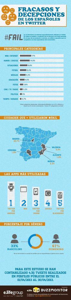 #Fail en Twitter (España) #infografia #infographic #socialmedia