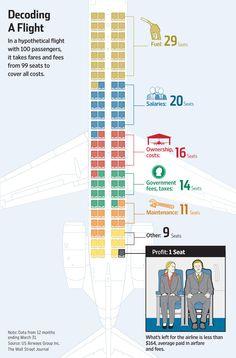 Airline Profit Graphic - WSJ