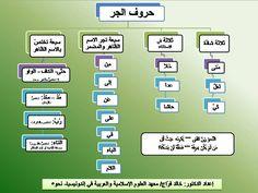 قواعد اللغة العربية - Google'da Ara