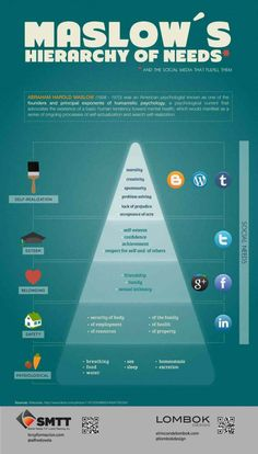 A pirâmide de Maslow na elaboração de estratégias em redes sociais
