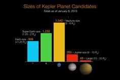 Kepler Planet Candidates, January 2015