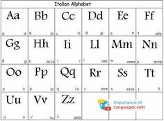 Amazon.com: Italian Language Poster - Alphabet Chart for ...  Italian Language Chart