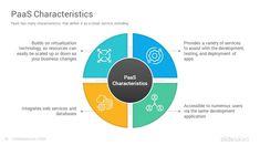 SaaS Business Model PowerPoint Template - SlideSalad Computer Technology, Computer Programming, Energy Technology, Technology Gadgets, Business Model Template, Company Benefits, Platform As A Service, Business Model Canvas, Cloud Computing Services