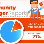 Community Managers And Their Roles In Social Media For 2013 [Infographic]