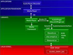 android multimedia framework stagefright pdf