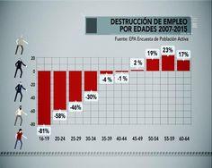 Destrucción de empleo por edades (fuente: El Objetivo) #economía #economics #españa #spain #estadística #statistics