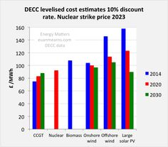 In this report DECC provide figures (estimates) for the various generating options in the UK.