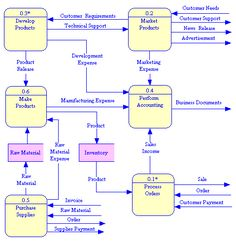 System context diagrams the context data flow diagram of the data flow diagram yahoo image search results ccuart Gallery