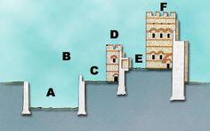 Gran Muralla que protegía la ciudad de Constantinopla construida por Teodosio II A. El foso. En los momentos de peligro sus 18 m. de anchura se llenaban de agua.  B. Primera linea de murallas situada a dos metros sobre el nivel de las aguas. C. Parateichion: corredor abierto para ser utilizado por las unidades que se movían en primera línea. D. Segunda Muralla.  E. Peribolo: vía utilizada para el movimiento de tropas.  F. Tercera muralla. La más grande y mejor dotada. San Salvador, Pierre Loti, Gallery Wall, Frame, Creatures, Hall Runner, Church Ideas, Roman Empire, Istanbul