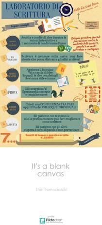 REGOLE LABORATORIO DI SCRITTURA | Piktochart Infographic Editor