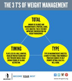 The 3 T's of Weight Management