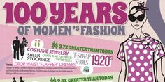 History of fashion infographic