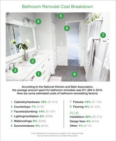 Bathroom Remodel Costs Worksheet Nick Pinterest Home Renovation Worksheets And Bathroom