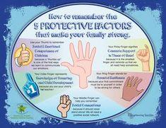 Five Protective Factors that strengthen families
