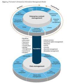Image result for governance operating models unstructured data pinterest