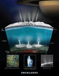 """Encélado: Potencial fonte de energia para a vida encontrada na lua de Saturno    Um mundo de gêiseres de oceano    Com apenas 314 quilômetros de largura, Encélado é só a sexta maior lua de Saturno, mas tem se destacado na astrobiologia desde 2005. Naquele ano, a nave espacial Cassini, que está terminando sua missão na órbita de Saturno, viu pela primeira vez gêiseres de água gelada saindo das fissuras perto do pólo sul de Encélado, semelhantes em formato a """"listras de tigre""""."""