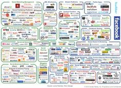 Insane Social media marketing landscape complicated - Business Insider