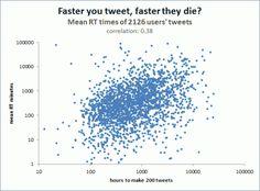 Wie lange lebt ein #Tweet, im Bezug auf Re-Tweet Chancen? via t3n.de #SocialMedia