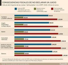 Renta 2015: Renta 2015: Ganar un juicio también tributa a Hacienda como ganancia patrimonial