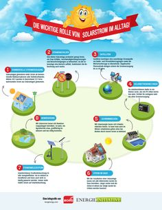 Die wichtige Rolle von Solarstrom im Alltag :http://energieinitiative.org/die-wichtige-rolle-von-solarstrom-im-alltag/