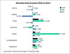 Membership growth 2010 to 2011 among top 7 health insurers