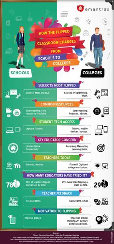 The How Flipped Classrooms change from Schools to Colleges Infographic points out the differences of a flipped classroom strategy in schools and in colleges