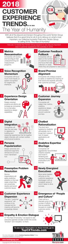 15 Customer Experience (CX) Trends For 2018 From Temkin Group. If you like UX, design, or design thinking, check out theuxblog.com podcast https://itunes.apple.com/us/podcast/ux-blog-user-experience-design/id1127946001?mt=2