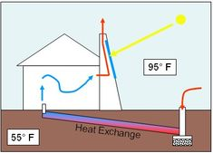 Solar chimney - Wikipedia, the free encyclopedia