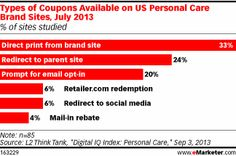 #CPG Research shows that customers look to brand sites for information, yet many US personal care brand sites are failing to capitalize on this advantage. Many personal care sites do not link to a social media campaign