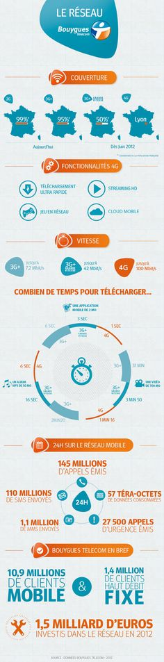 #infographie_BouyguesTelecom_reseau_4g