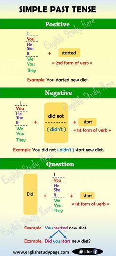 Simple Past Tense in English The tenses simply show the time of an action. Simple Past Tense indicates an action English Past Tense, English Grammar Tenses, English Verbs, Learn English Grammar, English Vocabulary Words, Learn English Words, English Language Learning, English Study, English English
