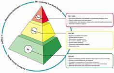 PBIS Graphic