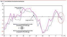 European corporates don't need the ECB's cash.