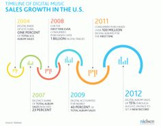 Timeline of Digital Music Sales Growth in the US