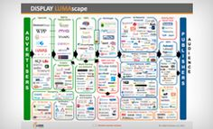 """LUMA Partners painstakingly compiles sector landscapes (""""LUMAscapes"""") to organize the ecosystem. They have mapped key sectors of digital media: DISPLAY, SEARCH, VIDEO, MOBILE, SOCIAL, COMMERCE, and GAMING.    LUMAscapes are not perfect but they are closer than anyone else."""