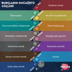 Burçlar ve özellikleri symbols Zodiac Film, All About Gemini, Cancerian, Tabu, Freddy Krueger, Roller Coaster, Sagittarius, Aquarius, Scorpio Woman