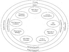 40 Best Instructional Design Models And They Are Looking Good Images Instructional Design Design Model Development
