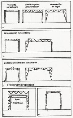 portaalspanten als (gedeeltelijke vakwerkconstructie