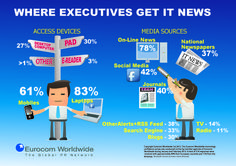online media is main source for technology news – eurocom worldwide survey