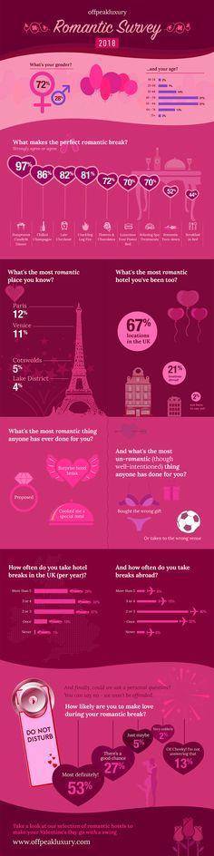 offpeakluxury infographic: romantic survey