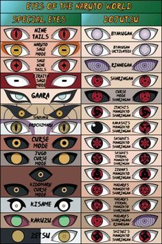 Eyes Of Naruto World. Naruto & Garra's are my favorites. Naruto Shippuden Sasuke, Anime Naruto, Naruto Eyes, Wallpaper Naruto Shippuden, Naruto Wallpaper, Itachi Uchiha, Naruto And Sasuke, Otaku Anime, Kakashi
