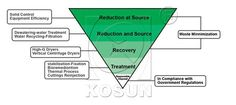 http://www.china-kosun.com/kosun-drilling-waste-management/vertical-centrifuge.html  http://www.kosunsolidscontrol.com/drilling-waste-management/hi-g-drying-shaker.html