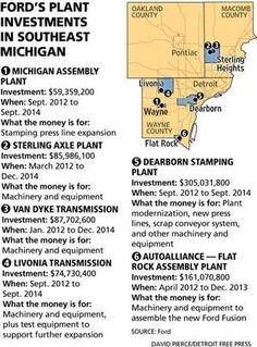 Ford's plant investments in southeast Michigan.