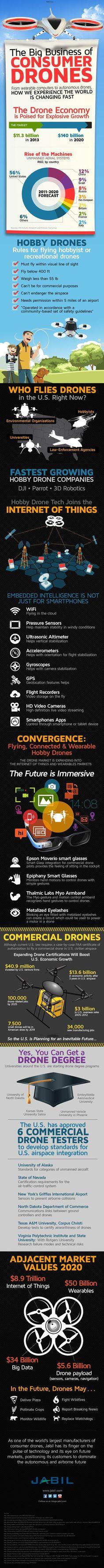 Drone Infographic | Drones, Quadcopters & UAV's  https://www.dynnexdrones.com/