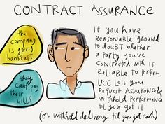 Contract Law Visual - Contract Assurance - Margaret Hagan